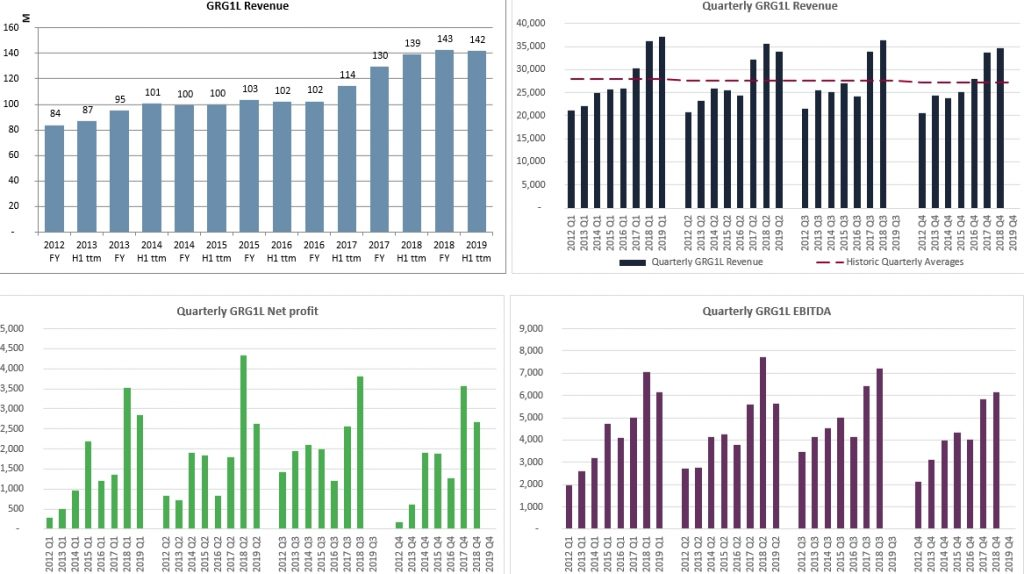 GeneralistLab Fundamental Analysis charts of Grigeo Historic Revenues, Profits and EBITDA