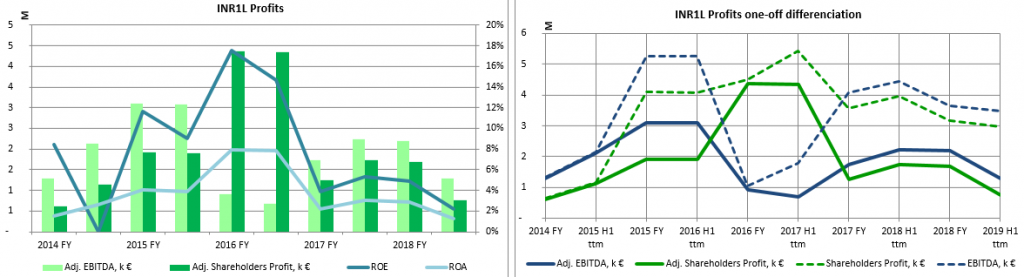 INVL Baltic Real Estate Profitability Charts 2019 H1