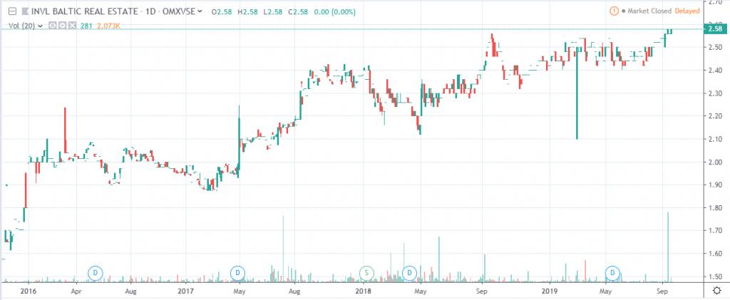 INVL Baltic Real Estate price chart