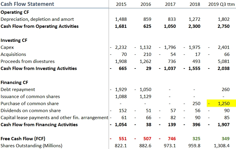 Encana's (Ovintiv) Cash Flow Statements key points in table form. History from 2015.