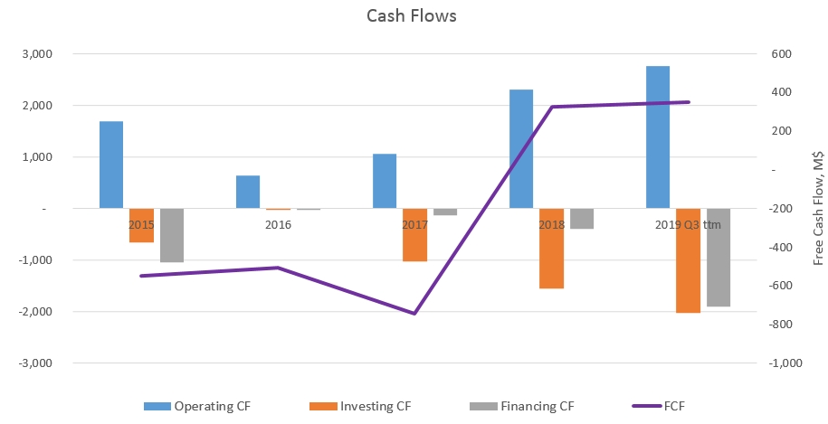 Encana Corporation (Ovintiv) Cash Flow historic development from 2015 to 2019 Q3 ttm. Operating cash flows are on a solid rise, both financial and investing activities are at -700 Million for 2019 Q3 ttm. Free cash flow lost the last year stands at 300 M USD.