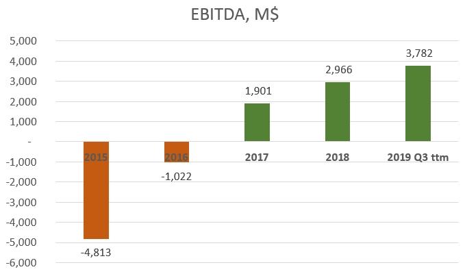 Encana Corporation (Ovintiv) EBITDA development chart. 2017 EBITDA: 1901 Million USD, 2018: 2966 Million USD, 2019 Q3 ttm EBITDA: 3782 million USD.
