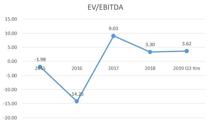 Encana Corporation (Ovintiv) EV/EBITDA multiple historic chart