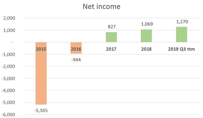 Encana Corporation (Ovintiv) Net Income (Loss). 2017 Net income: 827 Million USD, 2018: 1069 Million USD, 2019 Q3 ttm net income: 1270 million USD.