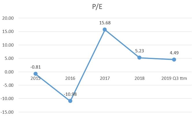 Encana Corporation (Ovintiv) P/E multiple historic chart