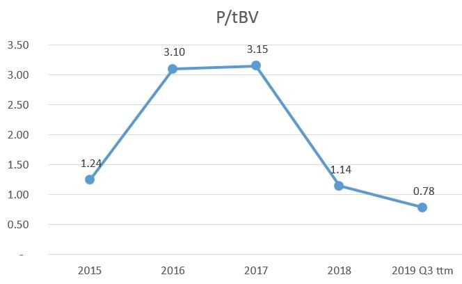 Encana Corporation (Ovintiv) Price to tangible book historic chart