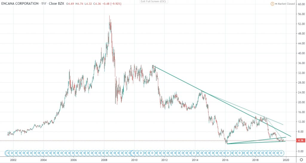 GeneralistLab Encana Corporation ECA (Ovintiv OVV) historic price chart