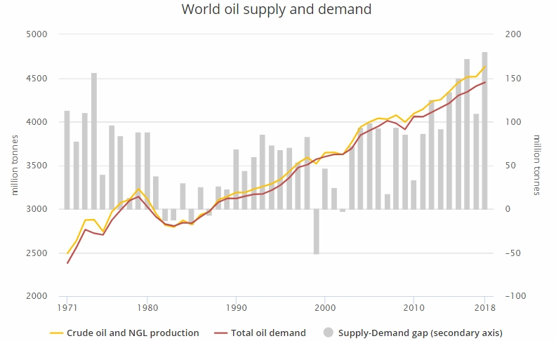 Internation Energy Agency chart of world oil supply and demand