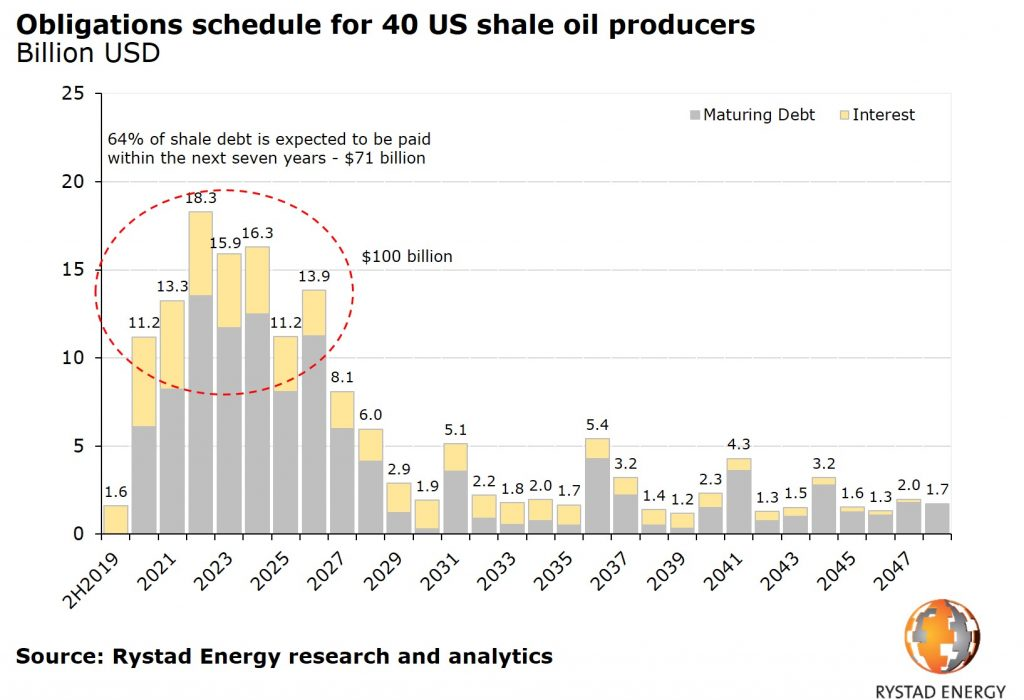 Debt obligations of US shale oil producers. Debt maturities to peak in 2021-2023.