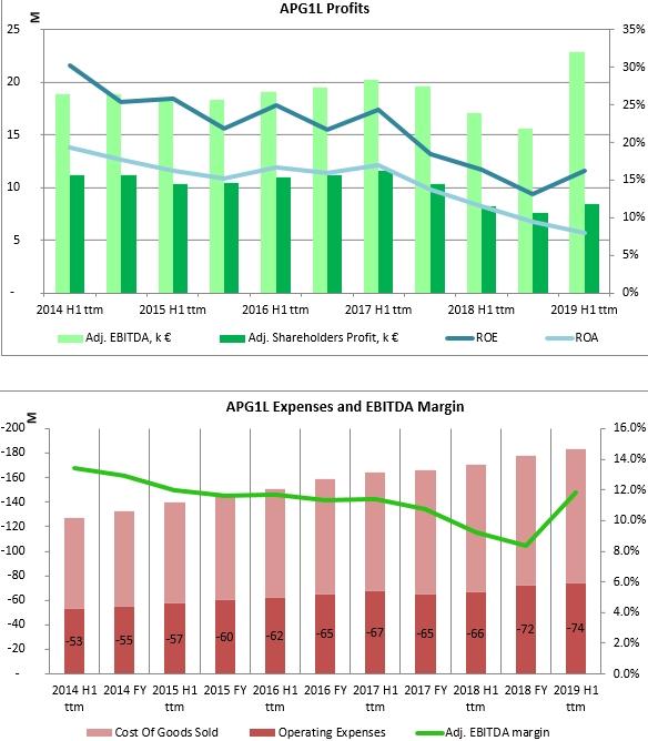 Apranga Expenses, EBITDA margin and return on equity history charts 2020 Jan