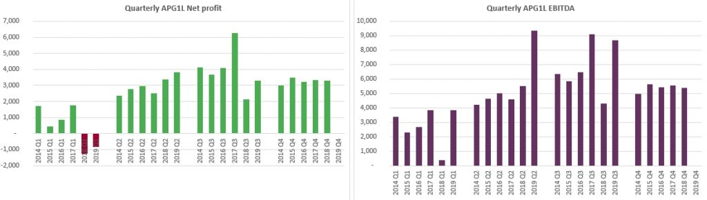 Apranga Group Net profit and EBITDA history 2020 Jan