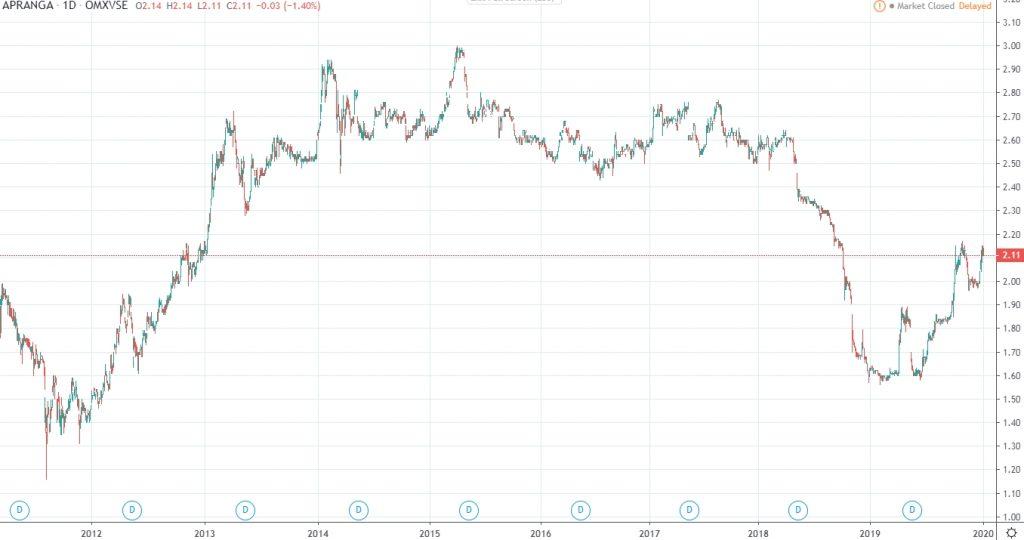 Apranga Group share price history 2020 Jan
