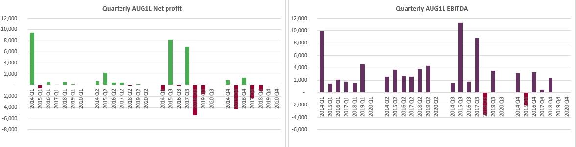 Auga Group Profit and EBITDA 2019