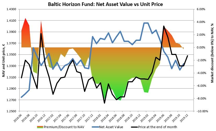 Baltic Horizon Fund REIT NAV and Unit Price Discount and Premium chart history 2020 Jan GeneralistLab