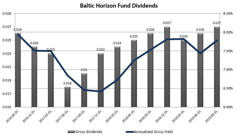 Baltic Horizon Fund REIT dividend history 2020 Jan GeneralistLab. Current gross trailing twelve month yield stands at 7.75%