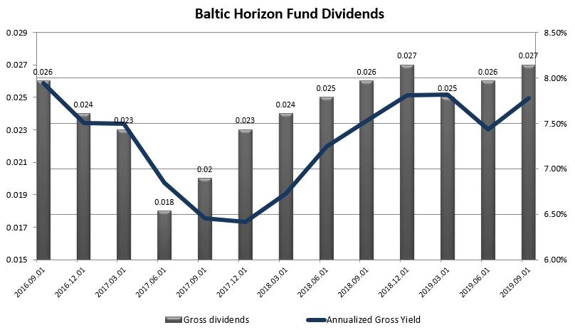 Baltic Horizon Fund REIT dividend history 2020 Jan GeneralistLab. Current gross trailing twelve month yield stands at 7.75%