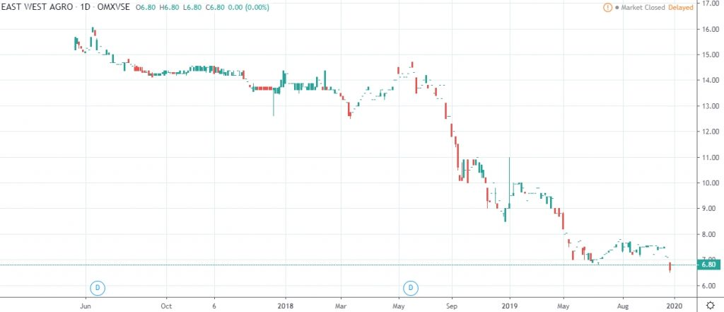 East West Agro 2020 share price history chart