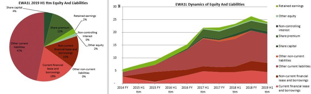 East West Agro Balance Sheet History 2020 January