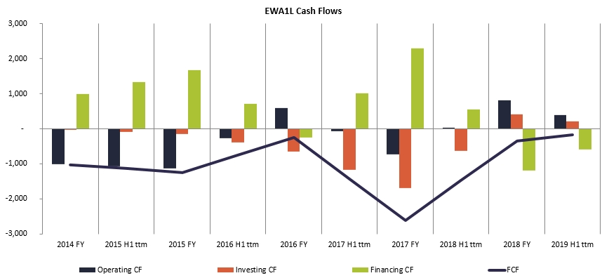 East West Agro Cash Flows History 2020 January
