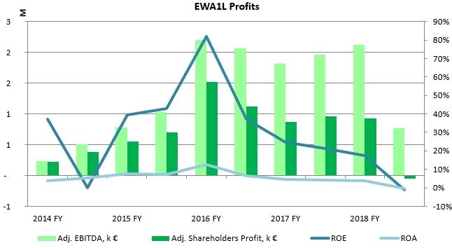 East West Agro Net Profit History 2020 January