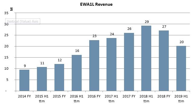 East West Agro Revenue History 2020 January