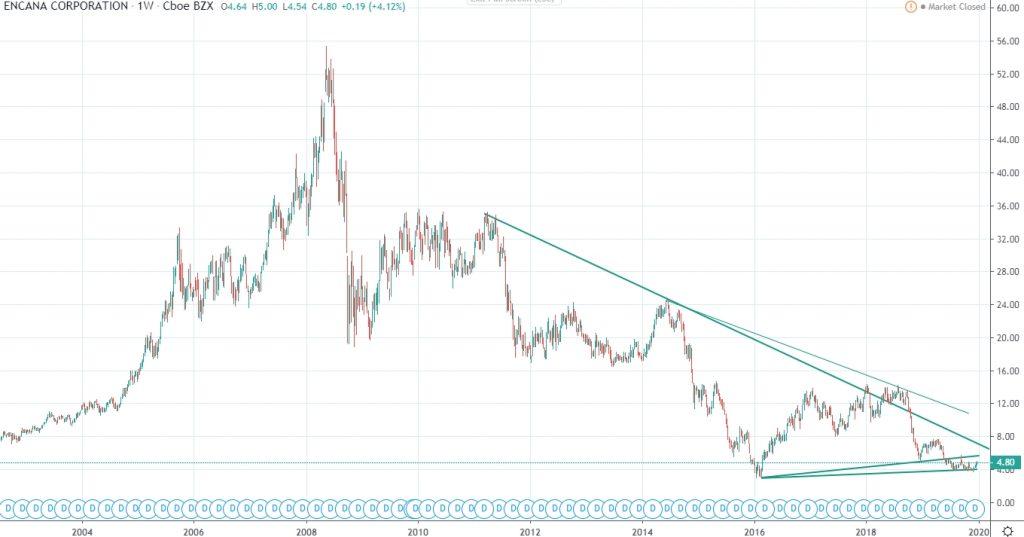 Encana Corporation stock price technical analysis 2020 Jan