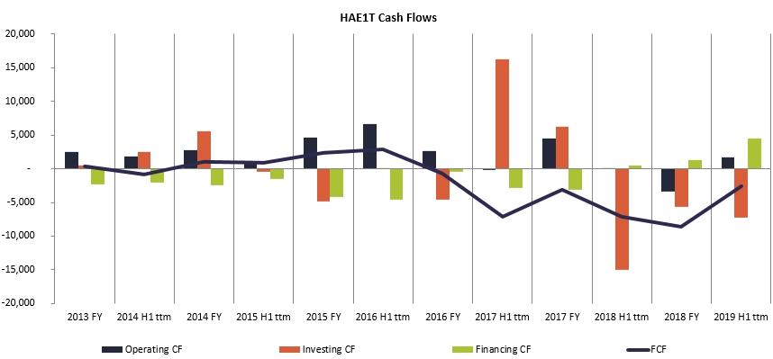 Harju Elekter Cash Flows history 2020 Jan