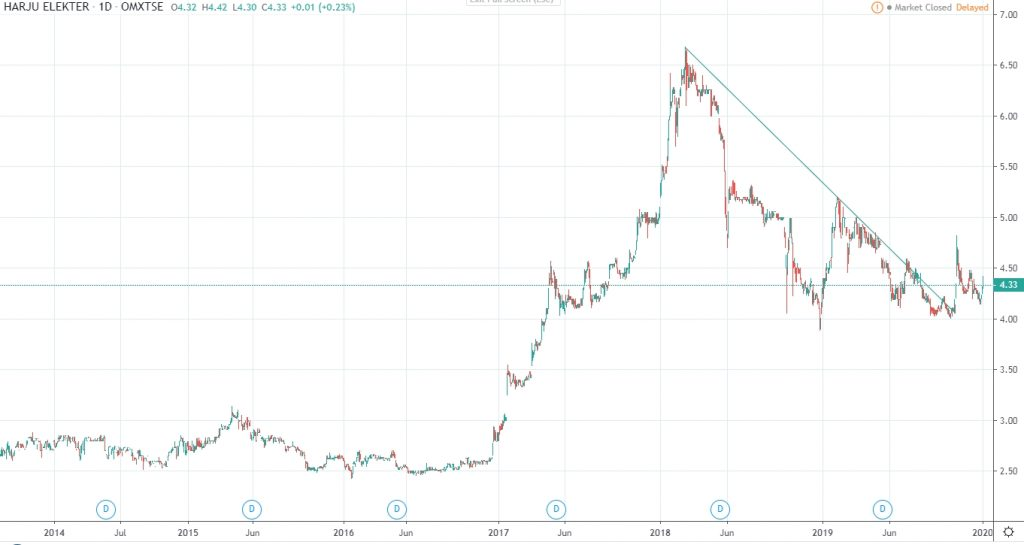 Harju Elekter share price history 2020 Jan
