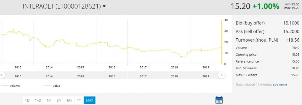 Inter RAO Lietuva share price history 2020 Jan