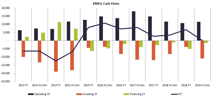 Kauno Energija Cash Flows history 2020 January GeneralistLab
