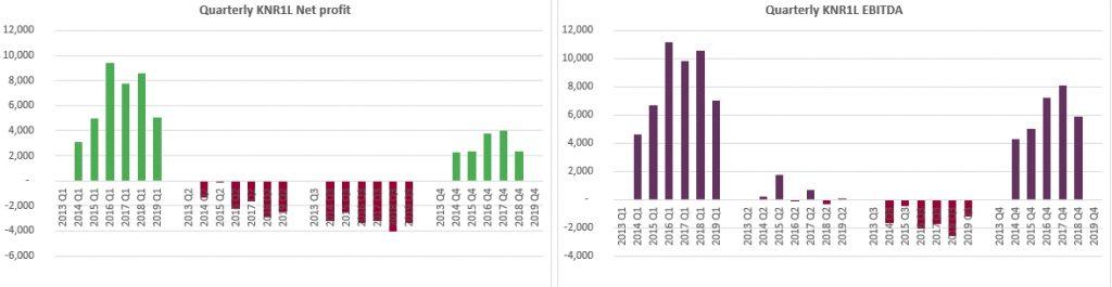 Kauno Energija Net profit and EBITDA history 2020 January GeneralistLab