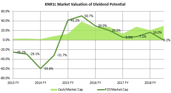 Kauno Energija dividend potential history 2020 January GeneralistLab