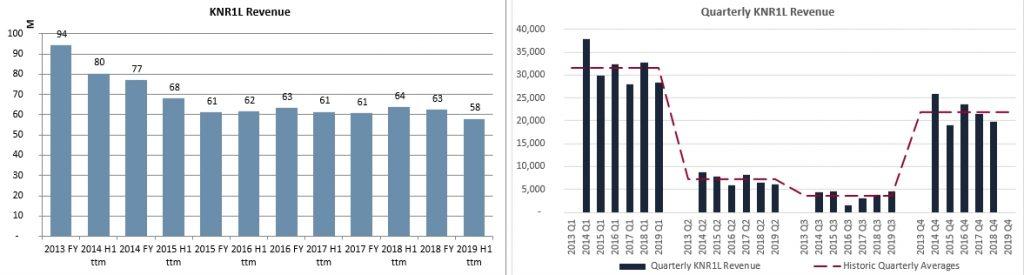 Kauno Energija revenue history 2020 January GeneralistLab