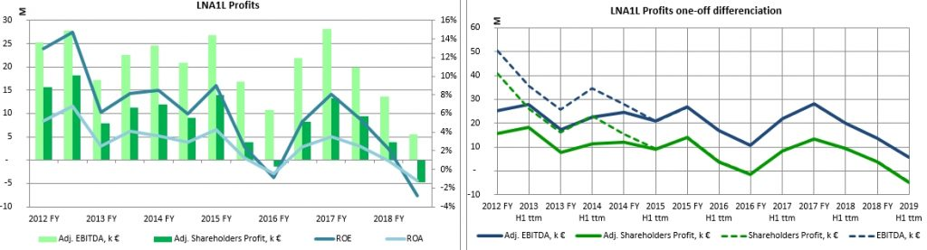Linas Agro Group 2020 ROE and one-off diferentiation history