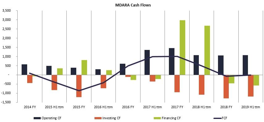 Madara Cosmetics Cash Flows history 2020 Jan