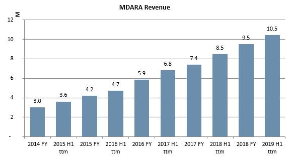 Madara Cosmetics revenue history 2020 Jan