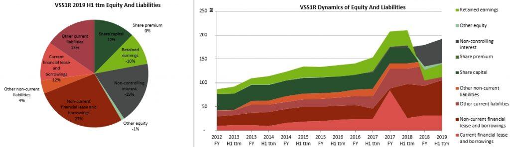 Valmiera Stikla Skiedra 2020 debt level in balance sheet structure