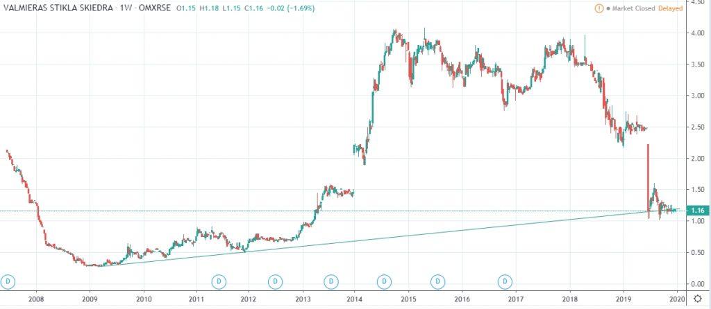Valmiera Stikla Skiedra share price performance history 20202
