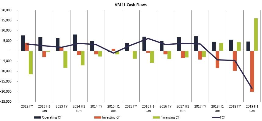Vilniaus Baldai Cash Flows history