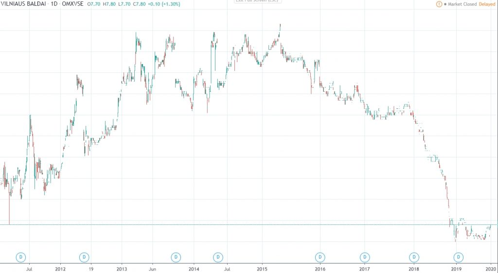 Vilniaus baldai share price history 2020 Jan GeneralistLab