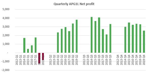 APG1L 2019 quarterly Net Profit Net income