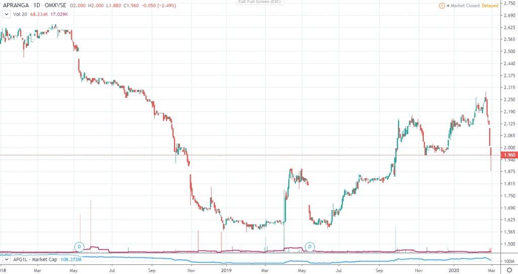APG1L-Apranga-Group-price-chart.-Fall-on-Corona-Virus-fears