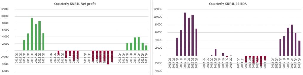 Kauno Energija quarterly profits 2019