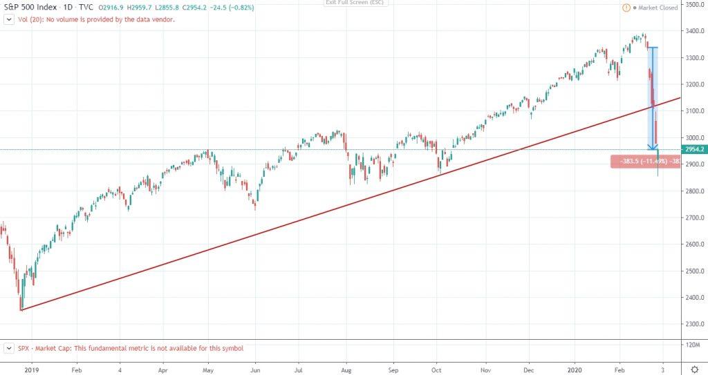 S&P500 trading week as Corona Virus spreads - weekly change