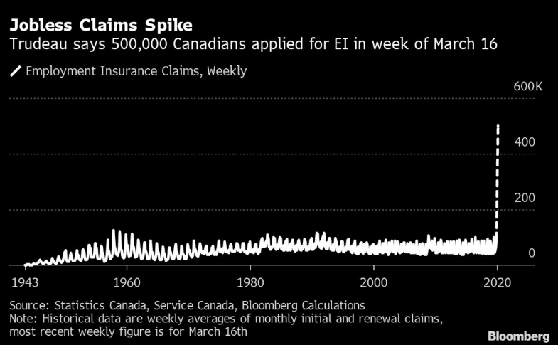 Spike in Canada Jobless Claims CoronaVirus