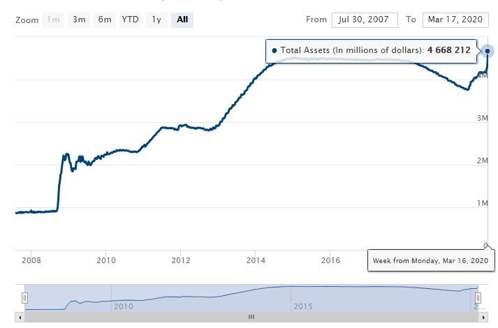 Parabolic Federal Reserve Bank Balance Sheet
