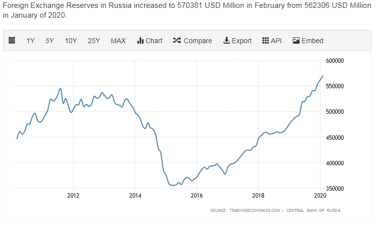 Russia foreign reserves highest point on chart from 2012