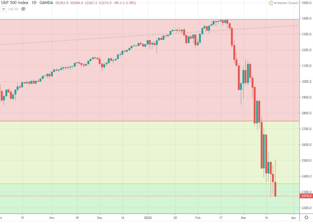 S&P500 fibonacci retraacements daily