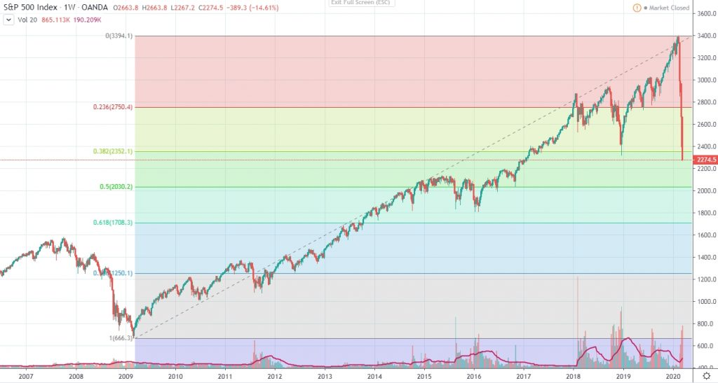 S&P500 fibonacci retraacements weekly
