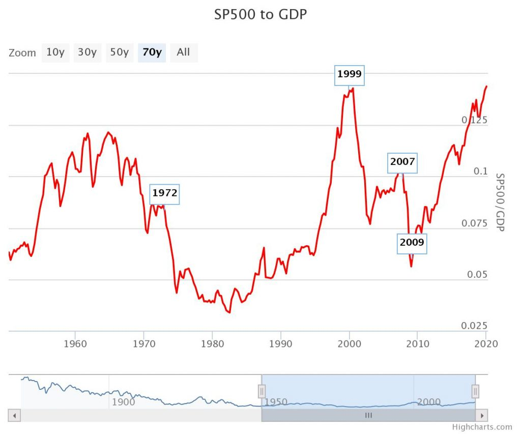 S&P500 to GDP still stands high